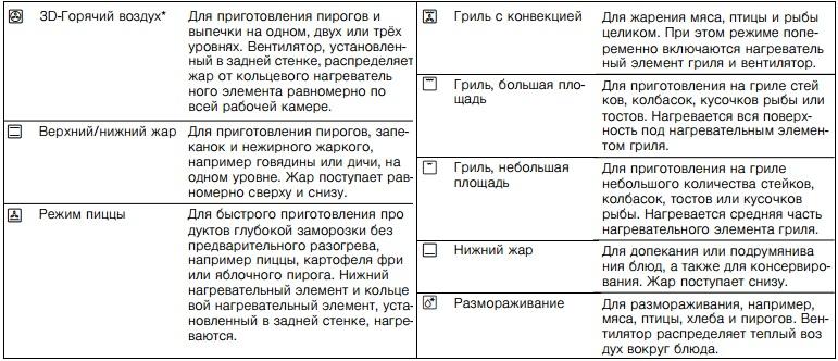 Инструкция Духового Шкафа Бош
