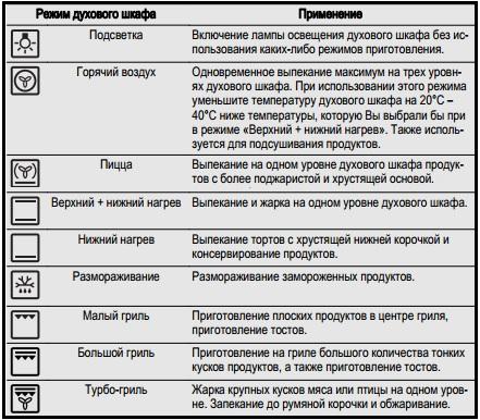 Скачать инструкцию electrolux eob53100 x на русском языке.